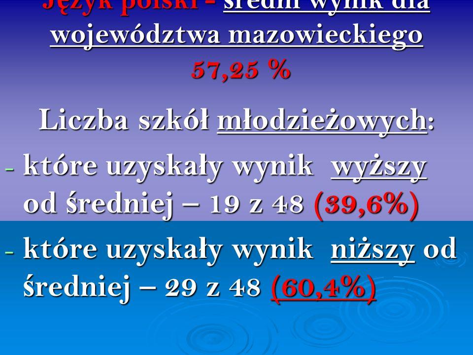 J ę zyk polski - ś redni wynik dla województwa mazowieckiego 57,25 % Liczba szkó ł m ł odzie ż owych: - które uzyska ł y wynik wy ż szy od ś redniej –