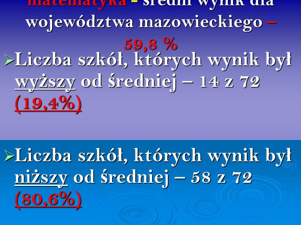 matematyka - ś redni wynik dla województwa mazowieckiego – 59,8 % Liczba szkó ł, których wynik by ł wy ż szy od ś redniej – 14 z 72 (19,4%) Liczba szk