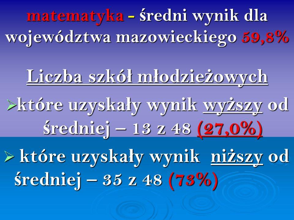 matematyka - ś redni wynik dla województwa mazowieckiego 59,8% Liczba szkó ł m ł odzie ż owych które uzyska ł y wynik wy ż szy od ś redniej – 13 z 48