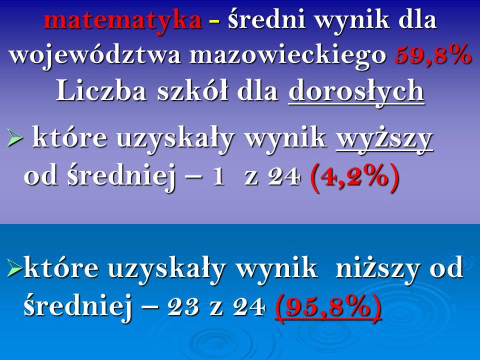 matematyka - ś redni wynik dla województwa mazowieckiego 59,8% Liczba szkó ł dla doros ł ych które uzyska ł y wynik wy ż szy od ś redniej – 1 z 24 (4,
