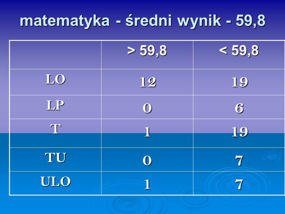 matematyka - średni wynik - 59,8 > 59,8 < 59,8 LO1219 LP06 T119 TU07 ULO17