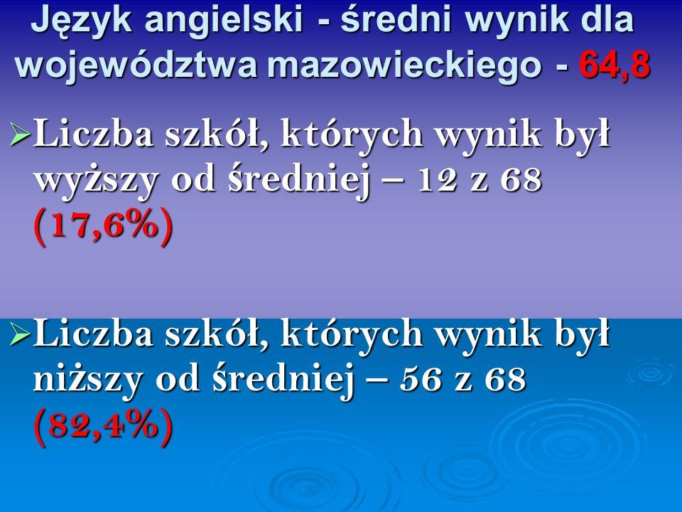 Język angielski - średni wynik dla województwa mazowieckiego - 64,8 Liczba szkó ł, których wynik by ł wy ż szy od ś redniej – 12 z 68 (17,6%) Liczba s