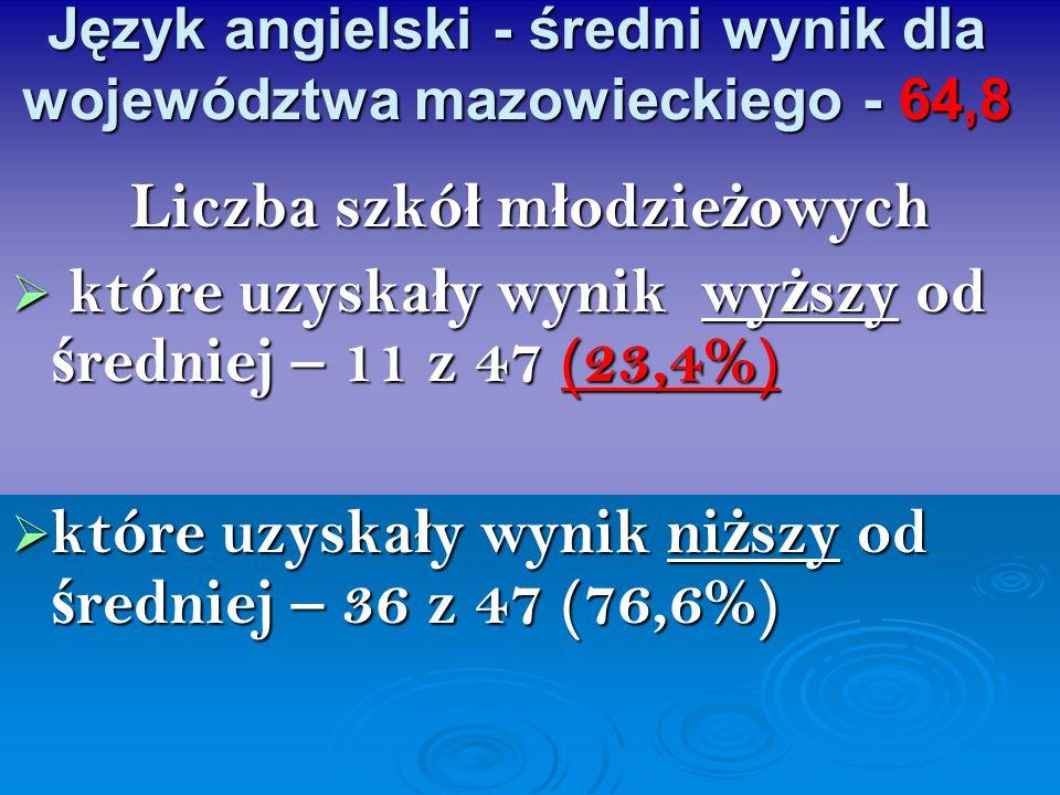 Język angielski - średni wynik dla województwa mazowieckiego - 64,8 Liczba szkó ł m ł odzie ż owych które uzyska ł y wynik wy ż szy od ś redniej – 11