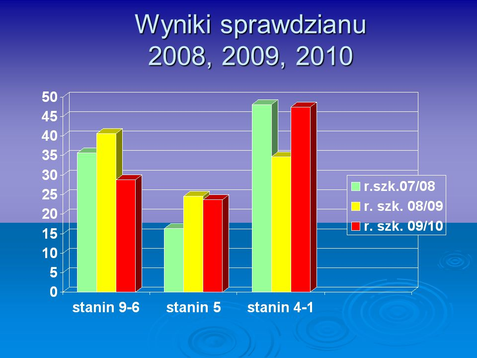Język rosyjski - średni wynik dla województwa mazowieckiego – 64,1 Liczba szkó ł m ł odzie ż owych które uzyska ł y wynik wy ż szy od ś redniej – 13 z 26 (50%) które uzyska ł y wynik wy ż szy od ś redniej – 13 z 26 (50%) które w uzyska ł y wynik ni ż szy od ś redniej – 13 z 26 (50%) które w uzyska ł y wynik ni ż szy od ś redniej – 13 z 26 (50%)