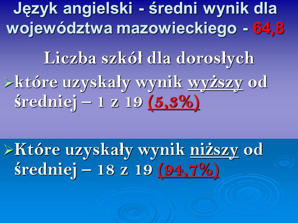 Język angielski - średni wynik dla województwa mazowieckiego - 64,8 Liczba szkó ł dla doros ł ych które uzyska ł y wynik wy ż szy od ś redniej – 1 z 1
