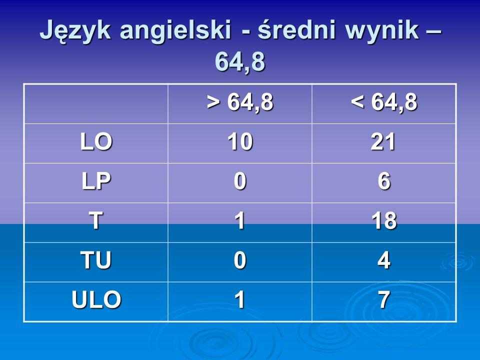 Język angielski - średni wynik – 64,8 > 64,8 < 64,8 LO1021 LP06 T118 TU04 ULO17