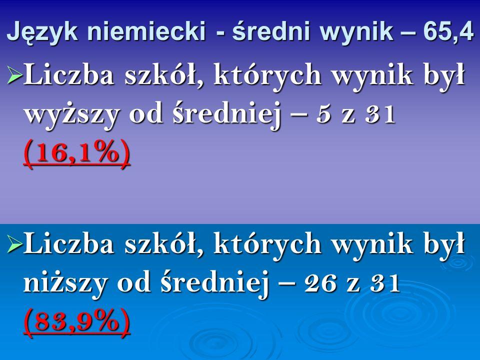 Język niemiecki - średni wynik – 65,4 Liczba szkó ł, których wynik by ł wy ż szy od ś redniej – 5 z 31 (16,1%) Liczba szkó ł, których wynik by ł wy ż