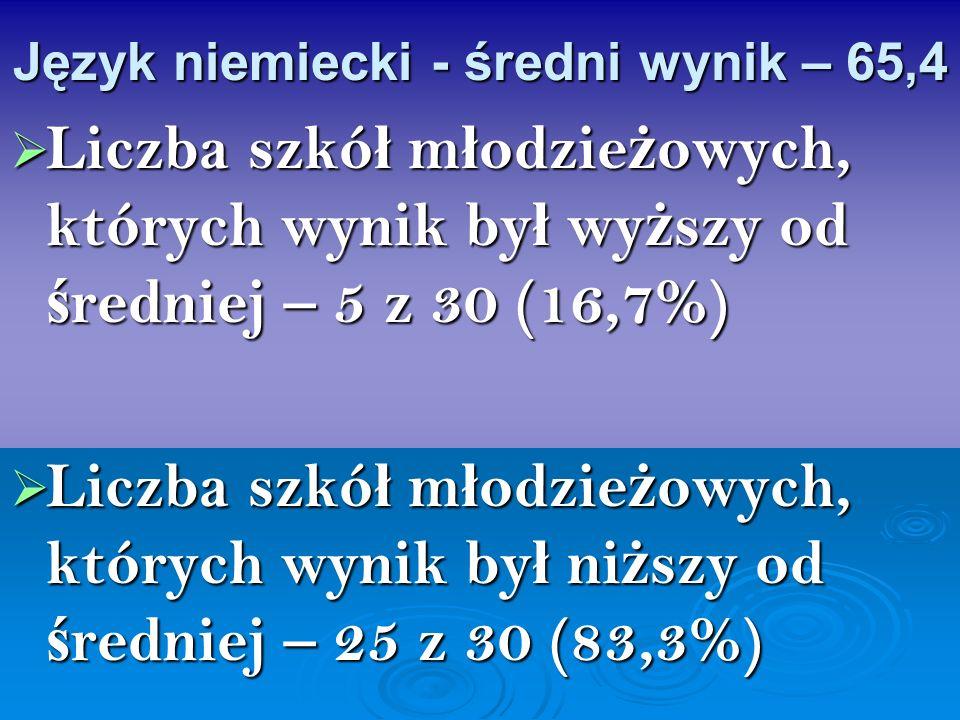 Język niemiecki - średni wynik – 65,4 Liczba szkó ł m ł odzie ż owych, których wynik by ł wy ż szy od ś redniej – 5 z 30 (16,7%) Liczba szkó ł m ł odz