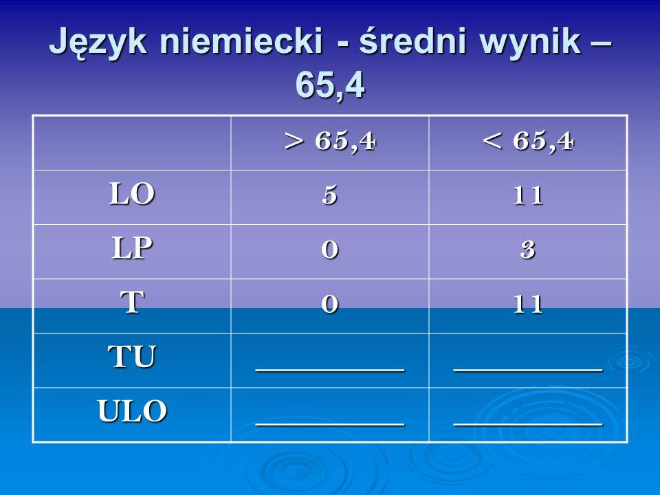 Język niemiecki - średni wynik – 65,4 > 65,4 < 65,4 LO511 LP03 T011 TU__________________ ULO__________________