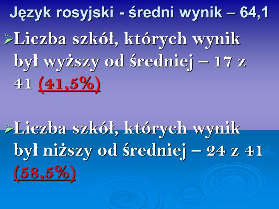 Język rosyjski - średni wynik – 64,1 Liczba szkó ł, których wynik by ł wy ż szy od ś redniej – 17 z 41 (41,5%) Liczba szkó ł, których wynik by ł wy ż