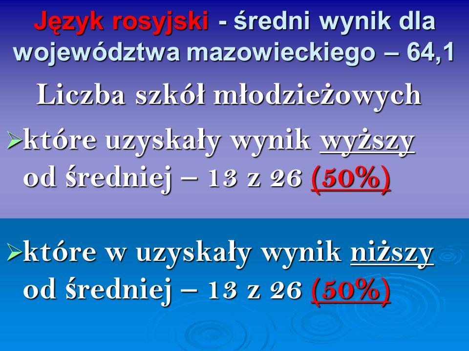 Język rosyjski - średni wynik dla województwa mazowieckiego – 64,1 Liczba szkó ł m ł odzie ż owych które uzyska ł y wynik wy ż szy od ś redniej – 13 z