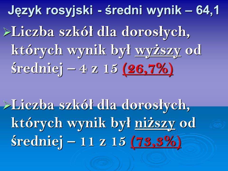 Język rosyjski - średni wynik – 64,1 Liczba szkó ł dla doros ł ych, których wynik by ł wy ż szy od ś redniej – 4 z 15 (26,7%) Liczba szkó ł dla doros