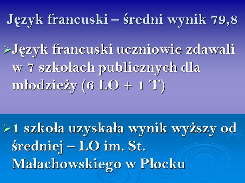 J ę zyk francuski – ś redni wynik 79,8 J ę zyk francuski uczniowie zdawali w 7 szko ł ach publicznych dla m ł odzie ż y (6 LO + 1 T) J ę zyk francuski