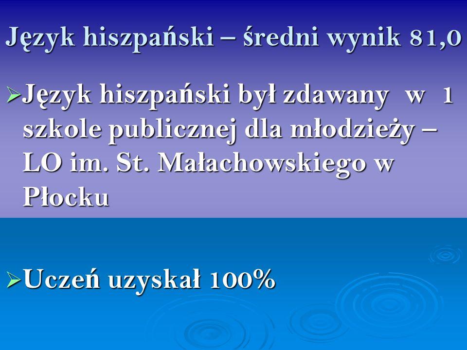 J ę zyk hiszpa ń ski – ś redni wynik 81,0 J ę zyk hiszpa ń ski by ł zdawany w 1 szkole publicznej dla m ł odzie ż y – LO im. St. Ma ł achowskiego w P