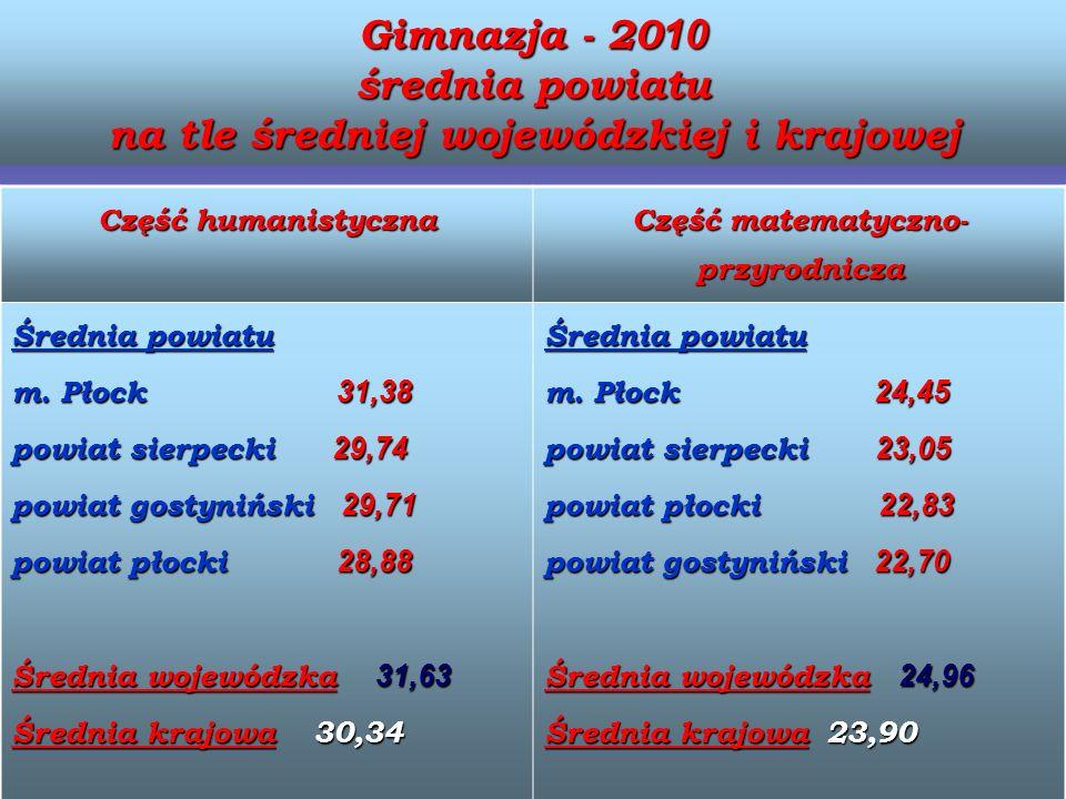 Gimnazja - 20 10 średnia powiatu na tle średniej wojewódzkiej i krajowej Część humanistyczna Część matematyczno- przyrodnicza Średnia powiatu m. Płock