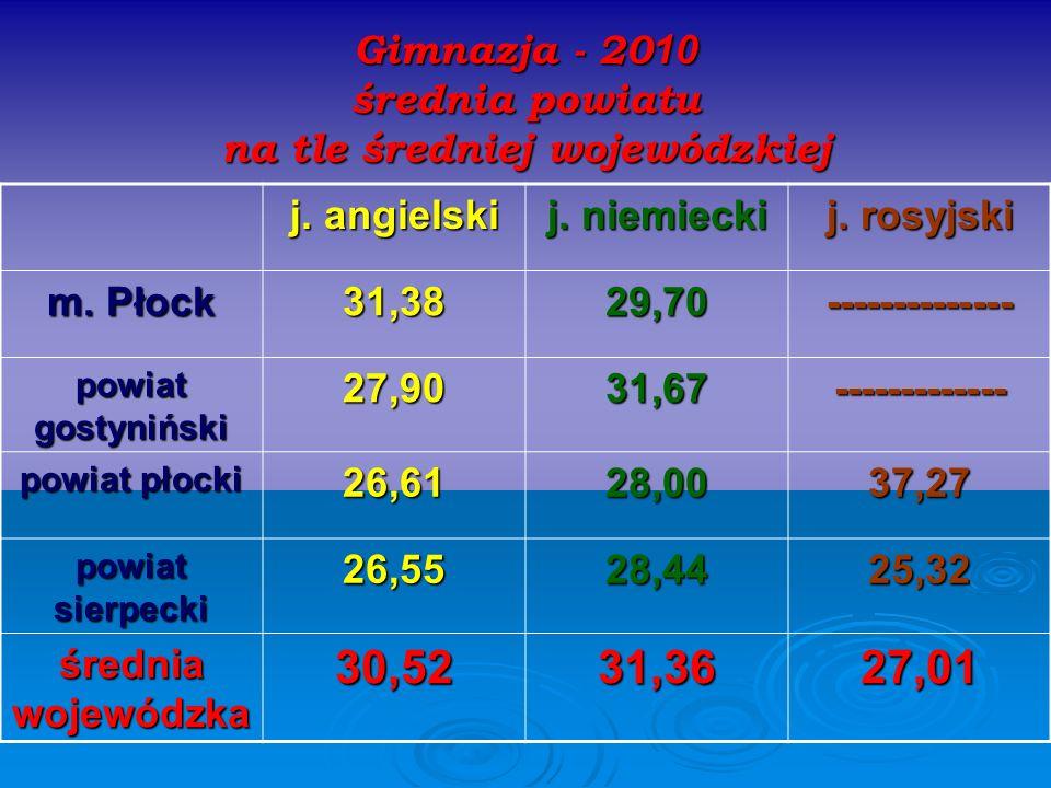 Gimnazja - 20 10 średnia powiatu na tle średniej wojewódzkiej j. angielski j. niemiecki j. rosyjski m. Płock 31,3829,70-------------- powiat gostynińs