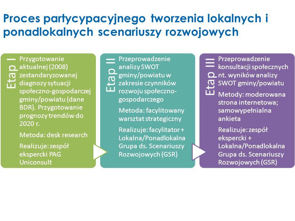Etap I Przygotowanie aktualnej (2008) zestandaryzowanej diagnozy sytuacji społeczno-gospodarczej gminy/powiatu (dane BDR). Przygotowanie prognozy tren