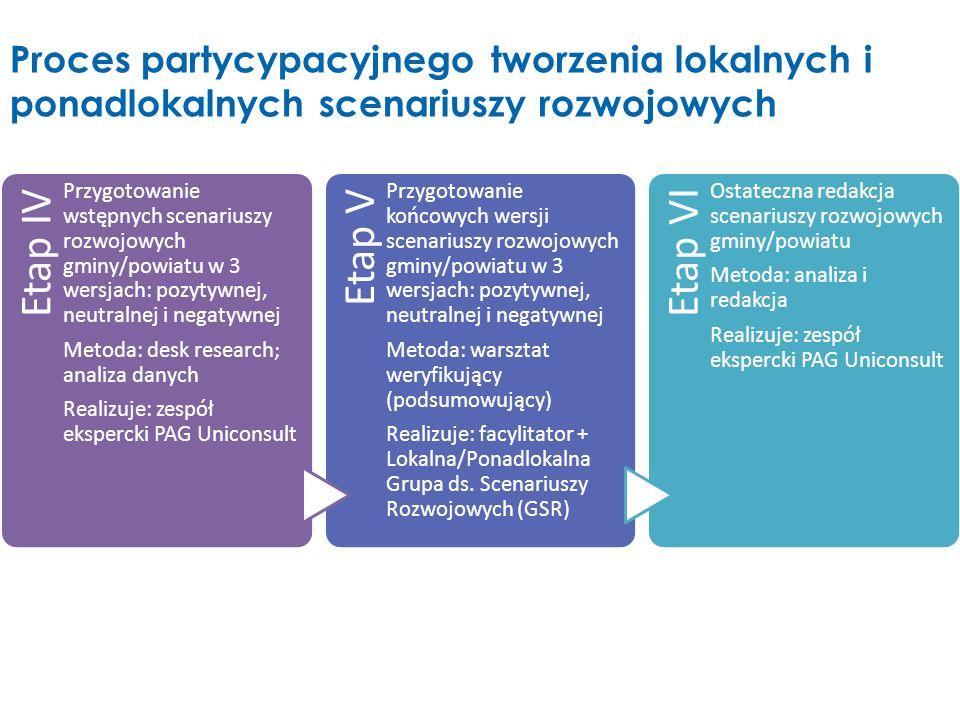Etap IV Przygotowanie wstępnych scenariuszy rozwojowych gminy/powiatu w 3 wersjach: pozytywnej, neutralnej i negatywnej Metoda: desk research; analiza