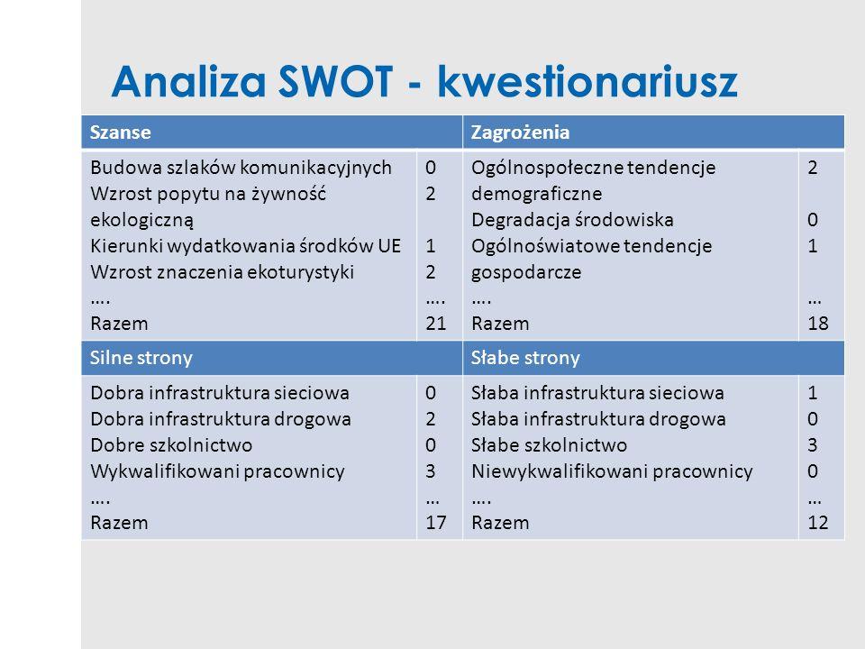 Analiza SWOT - kwestionariusz SzanseZagrożenia Budowa szlaków komunikacyjnych Wzrost popytu na żywność ekologiczną Kierunki wydatkowania środków UE Wz