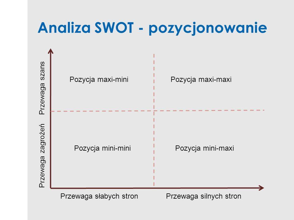Analiza SWOT - pozycjonowanie Przewaga szans Przewaga zagrożeń Przewaga słabych stronPrzewaga silnych stron Pozycja maxi-mini Pozycja mini-maxiPozycja