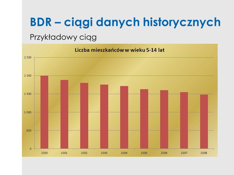 BDR – ciągi danych historycznych Przykładowy ciąg