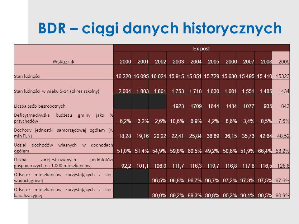 BDR – ciągi danych historycznych Wskaźnik Ex post 2000200120022003200420052006200720082009 Stan ludności 16 22016 09516 02415 91515 85115 72915 63015