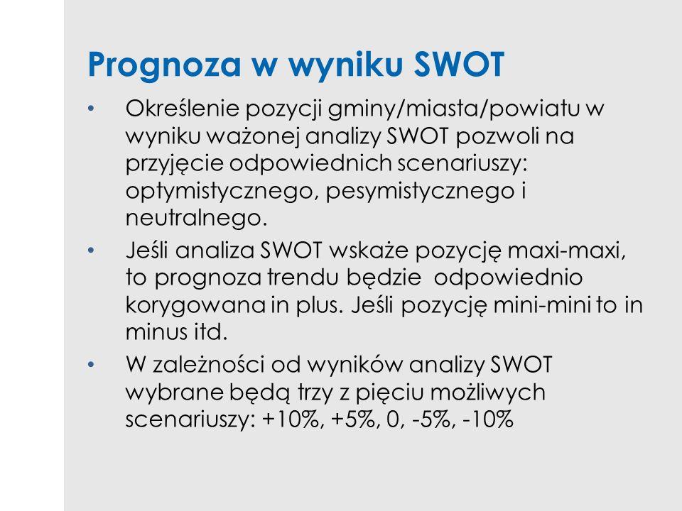 Prognoza w wyniku SWOT Określenie pozycji gminy/miasta/powiatu w wyniku ważonej analizy SWOT pozwoli na przyjęcie odpowiednich scenariuszy: optymistyc
