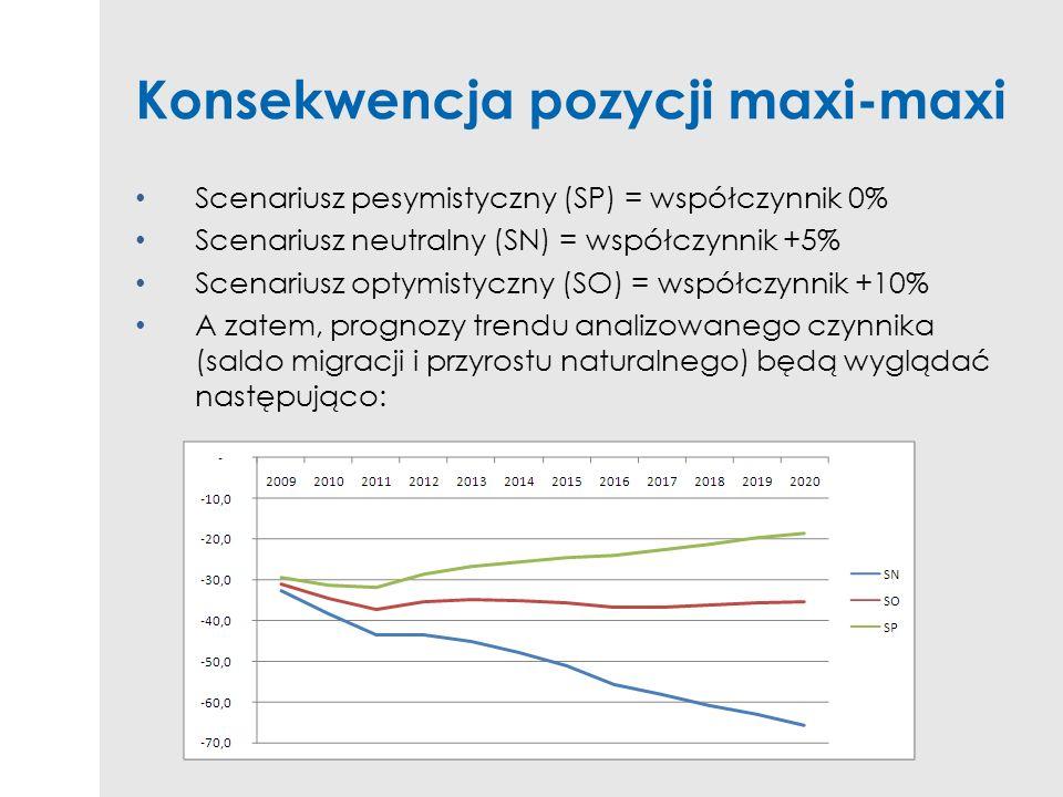 Konsekwencja pozycji maxi-maxi Scenariusz pesymistyczny (SP) = współczynnik 0% Scenariusz neutralny (SN) = współczynnik +5% Scenariusz optymistyczny (