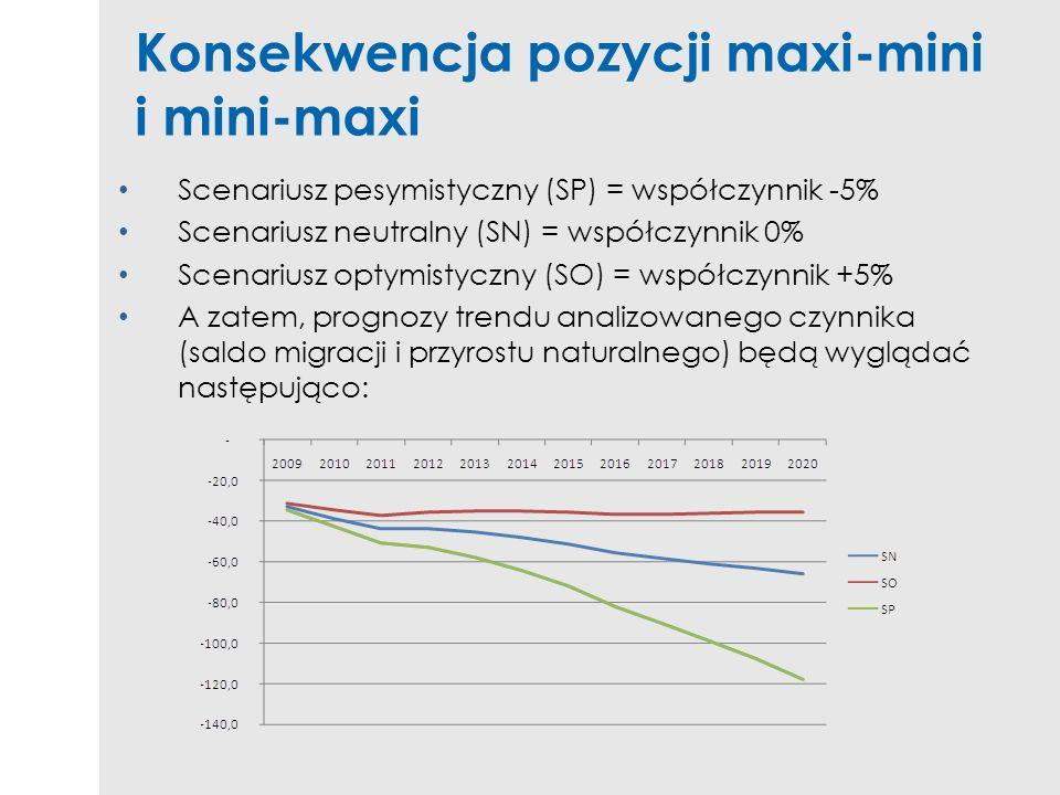 Konsekwencja pozycji maxi-mini i mini-maxi Scenariusz pesymistyczny (SP) = współczynnik -5% Scenariusz neutralny (SN) = współczynnik 0% Scenariusz opt