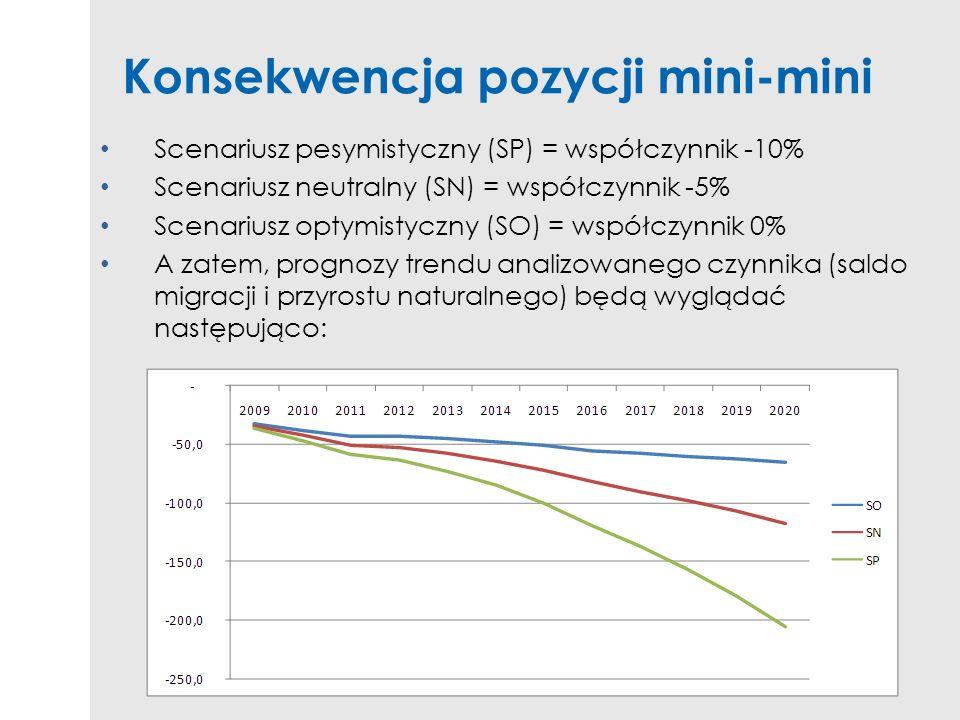 Konsekwencja pozycji mini-mini Scenariusz pesymistyczny (SP) = współczynnik -10% Scenariusz neutralny (SN) = współczynnik -5% Scenariusz optymistyczny