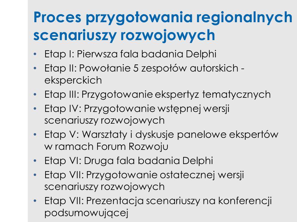Proces przygotowania regionalnych scenariuszy rozwojowych Etap I: Pierwsza fala badania Delphi Etap II: Powołanie 5 zespołów autorskich - eksperckich