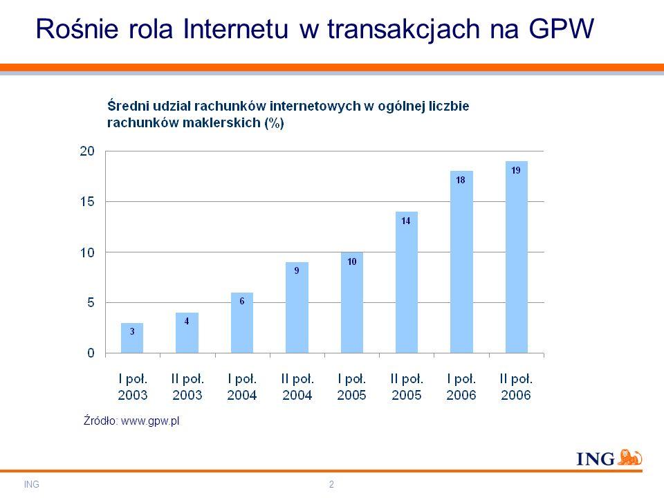Do not put content on the brand signature area Orange RGB= 255,102,000 Light blue RGB= 180,195,225 Dark blue RGB= 000,000,102 Grey RGB= 150,150,150 ING colour balance Guideline www.ing-presentations.intranet ING3 Rośnie rola Internetu w transakcjach na GPW Źródło: Udział różnych grup inwestorów w obrotach giełdowych w 2006 r., www.gpw.pl