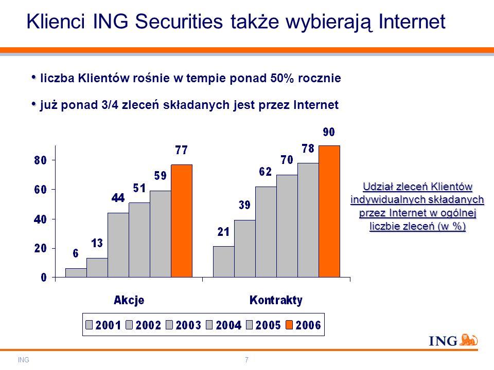 Do not put content on the brand signature area Orange RGB= 255,102,000 Light blue RGB= 180,195,225 Dark blue RGB= 000,000,102 Grey RGB= 150,150,150 ING colour balance Guideline www.ing-presentations.intranet ING8 WNIOSEK: Internauci z ING Securities są aktywniejsi od średniej rynkowej Udział zleceń składanych przez Internet w ogólnej liczbie zleceń (dane za II półrocze 2006 r.): ING Securities: akcje - 71% akcje - 71% kontrakty terminowe - 93% kontrakty terminowe - 93% średnia rynkowa: akcje - 63% akcje - 63% kontrakty terminowe - 51% kontrakty terminowe - 51% Klienci ING Securities także wybierają Internet