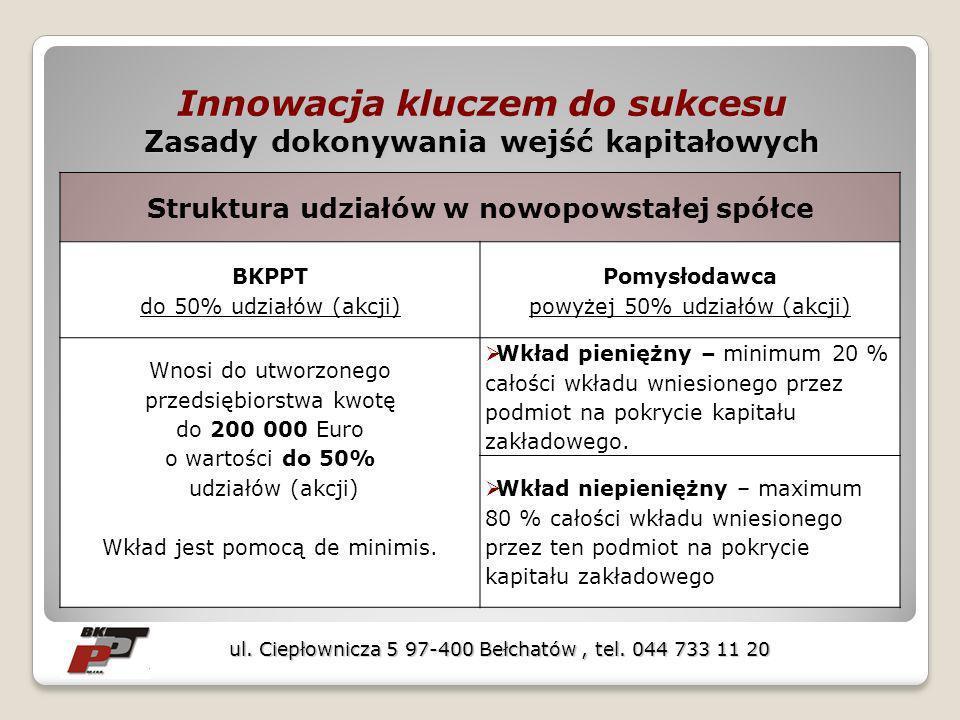 Innowacja kluczem do sukcesu Zasady dokonywania wejść kapitałowych Struktura udziałów w nowopowstałej spółce BKPPT do 50% udziałów (akcji) Pomysłodawca powyżej 50% udziałów (akcji) Wnosi do utworzonego przedsiębiorstwa kwotę do 200 000 Euro o wartości do 50% udziałów (akcji) Wkład jest pomocą de minimis.