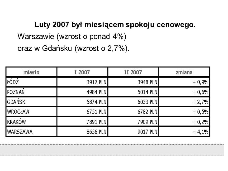 Luty 2007 cena 1 m2 na rynku wtórnym w Warszawie wzrosła o 4,17%.