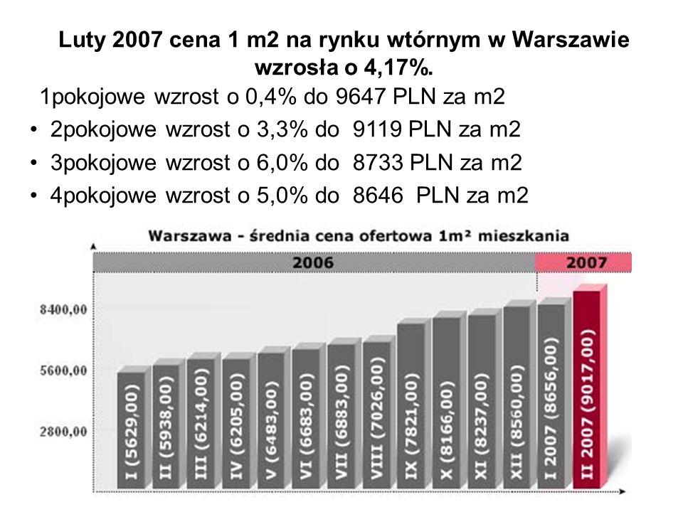 Ceny ziemi i nieruchomości na Śląsku.