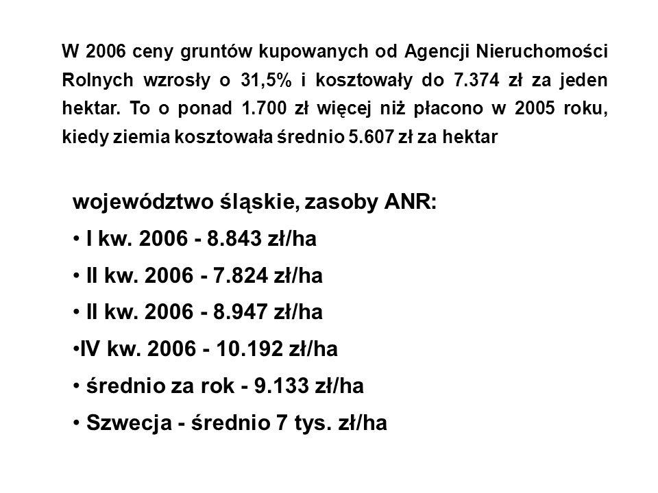 W 2006 ceny gruntów kupowanych od Agencji Nieruchomości Rolnych wzrosły o 31,5% i kosztowały do 7.374 zł za jeden hektar.