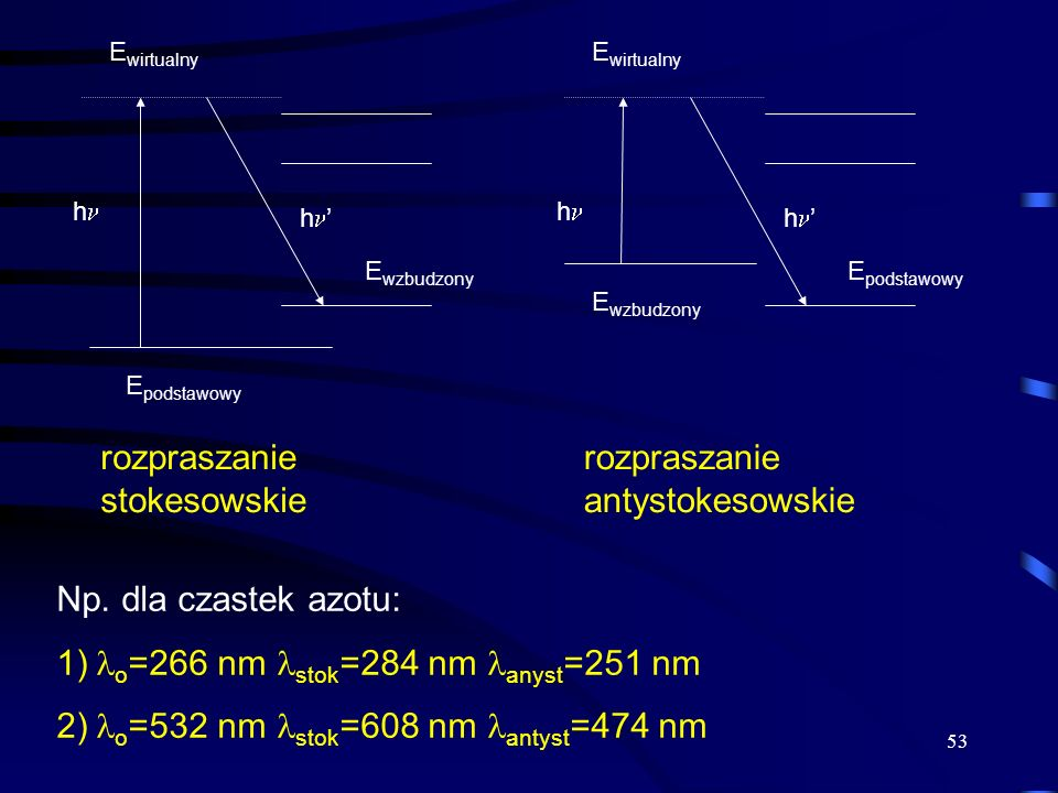 53 h h E wzbudzony E podstawowy E wirtualny rozpraszanie stokesowskie h h E podstawowy E wzbudzony E wirtualny rozpraszanie antystokesowskie Np.