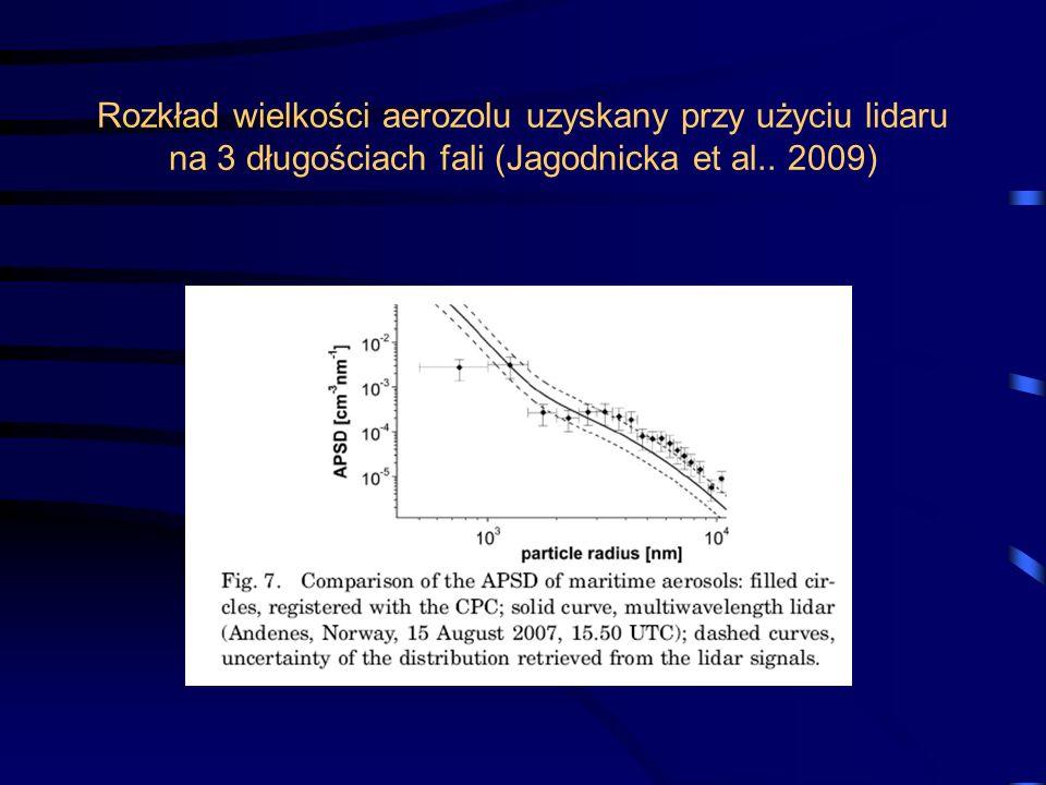 Rozkład wielkości aerozolu uzyskany przy użyciu lidaru na 3 długościach fali (Jagodnicka et al..