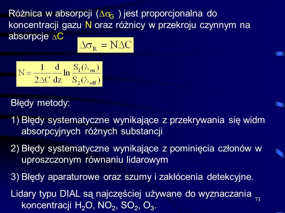 71 Różnica w absorpcji ( G ) jest proporcjonalna do koncentracji gazu N oraz różnicy w przekroju czynnym na absorpcje C Błędy metody: 1)Błędy systematyczne wynikające z przekrywania się widm absorpcyjnych różnych substancji 2)Błędy systematyczne wynikające z pominięcia członów w uproszczonym równaniu lidarowym 3)Błędy aparaturowe oraz szumy i zakłócenia detekcyjne.