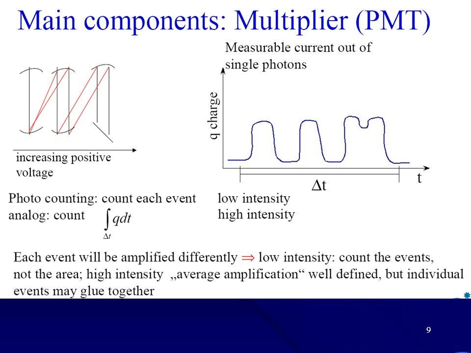 Zszywanie sygnału lidarowego Detekcja cyfrowa (zliczanie fotonów) jest przeznaczona do pomiarów sygnałów przychodzących z dużych odległości od lidaru.