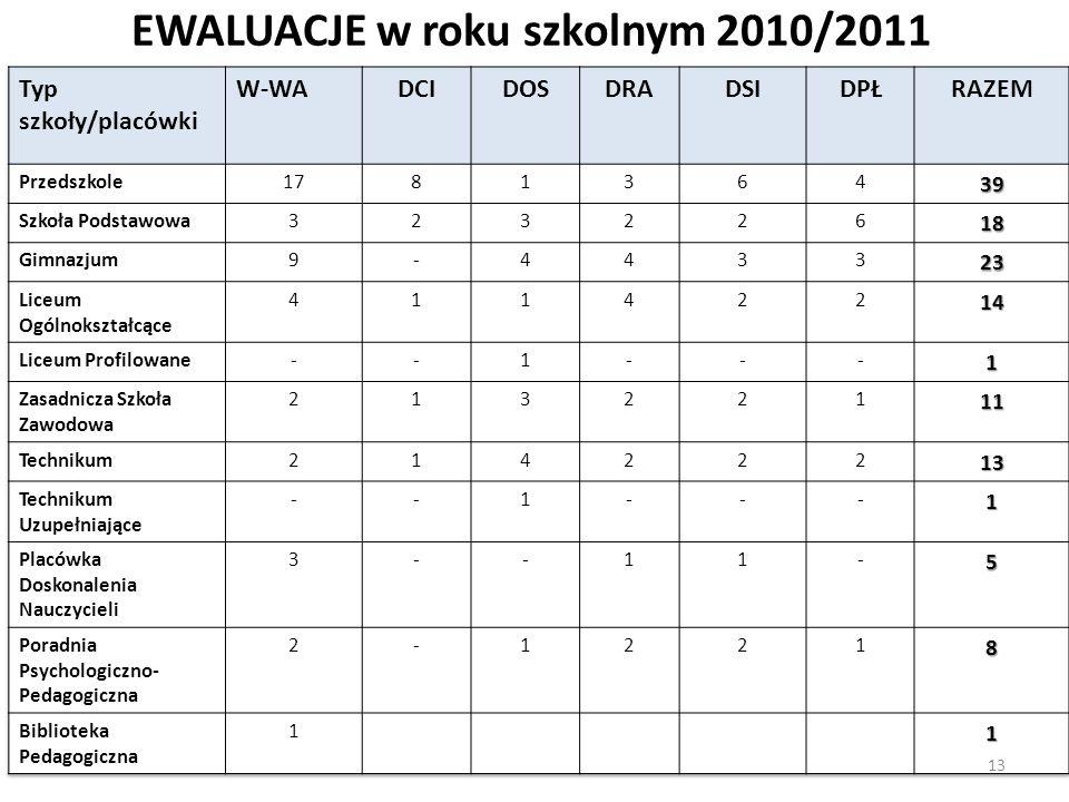 EWALUACJE w roku szkolnym 2010/2011 13