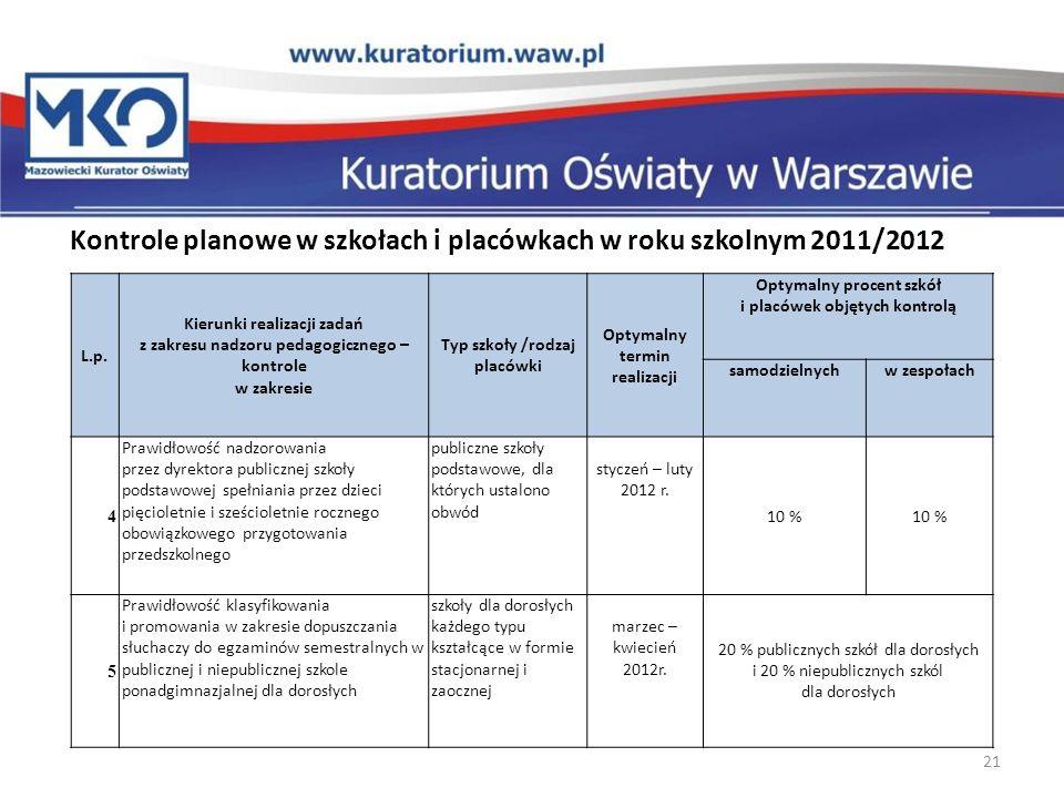 Kontrole planowe w szkołach i placówkach w roku szkolnym 2011/2012 21 L.p. Kierunki realizacji zadań z zakresu nadzoru pedagogicznego – kontrole w zak