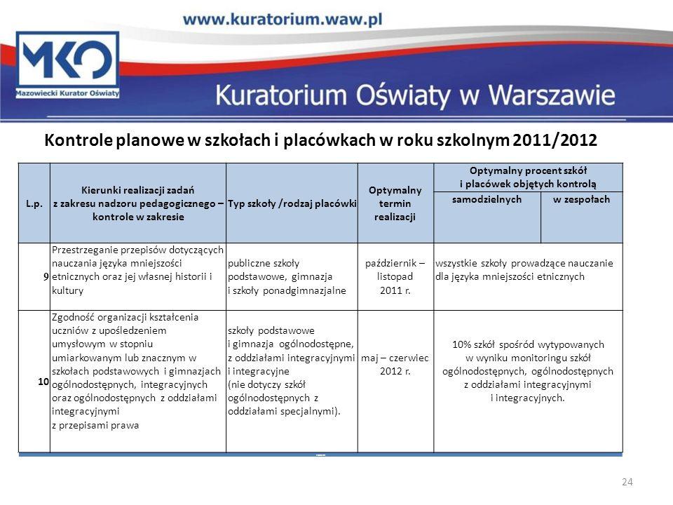 Kontrole planowe w szkołach i placówkach w roku szkolnym 2011/2012 24 L.p. Kierunki realizacji zadań z zakresu nadzoru pedagogicznego – kontrole w zak