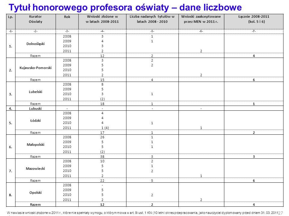 Tytuł honorowego profesora oświaty – dane liczbowe Lp.Kurator Oświaty RokWnioski złożone w w latach 2008-2011 Liczba nadanych tytułów w latach 2008 -