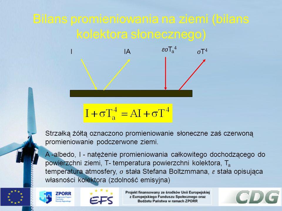 Bilans promieniowania na ziemi (bilans kolektora słonecznego) Strzałką żółtą oznaczono promieniowanie słoneczne zaś czerwoną promieniowanie podczerwon
