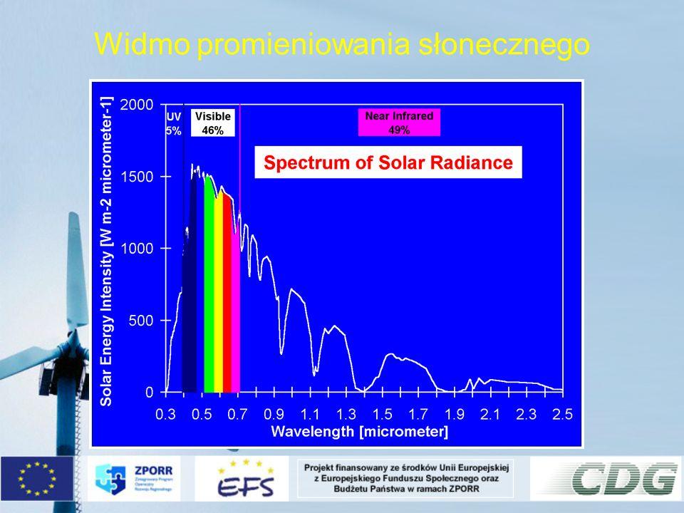 Promieniowanie ziemskie - długofalowe Promieniowanie słoneczne nie jest jednym promieniowanie występującym na ziemi.