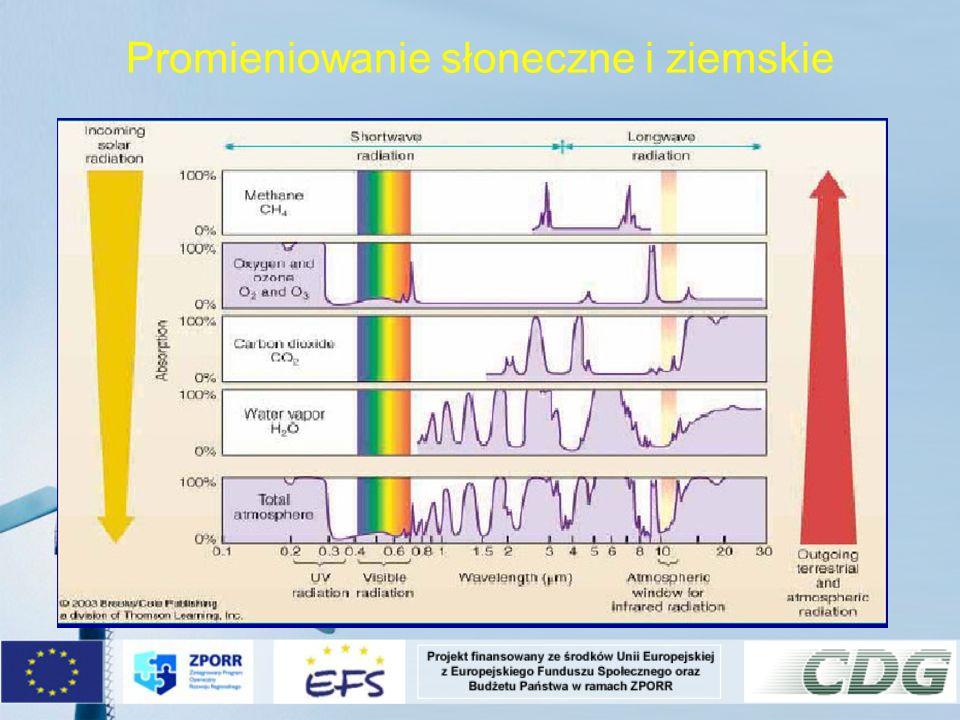 Oddziaływanie promieniowania w atmosferze i wpływ na promieniowanie przy powierzchni ziemi Rozpraszanie promieniowanie (zmiana kierunku propagacji promieniowania) przez chmury i zanieczyszczenia zawarte w atmosferze.