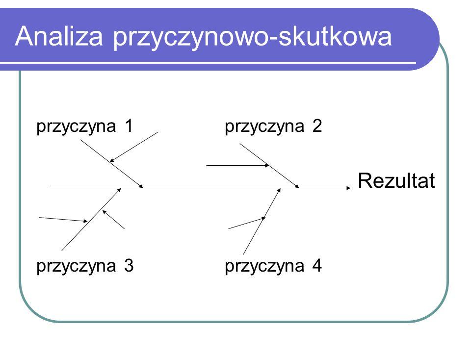 Analiza przyczynowo-skutkowa przyczyna 1przyczyna 2 Rezultat przyczyna 3przyczyna 4