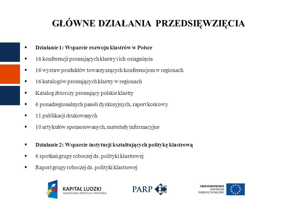 GŁÓWNE DZIAŁANIA PRZEDSIĘWZIĘCIA Działanie 1: Wsparcie rozwoju klastrów w Polsce 16 konferencji promujących klastry i ich osiągnięcia 16 wystaw produktów towarzyszących konferencjom w regionach 16 katalogów promujących klastry w regionach Katalog zbiorczy promujący polskie klastry 6 ponadregionalnych paneli dyskusyjnych, raport końcowy 11 publikacji drukowanych 10 artykułów sponsorowanych, materiały informacyjne Działanie 2: Wsparcie instytucji kształtujących politykę klastrową 6 spotkań grupy roboczej ds.